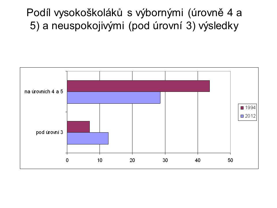 Podíl mladých českých vysokoškoláků dosahujících vyšších úrovní způsobilosti, srovnání s průměrem OECD