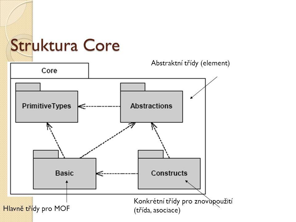 Struktura Core Abstraktní třídy (element) Konkrétní třídy pro znovupoužití (třída, asociace) Hlavně třídy pro MOF