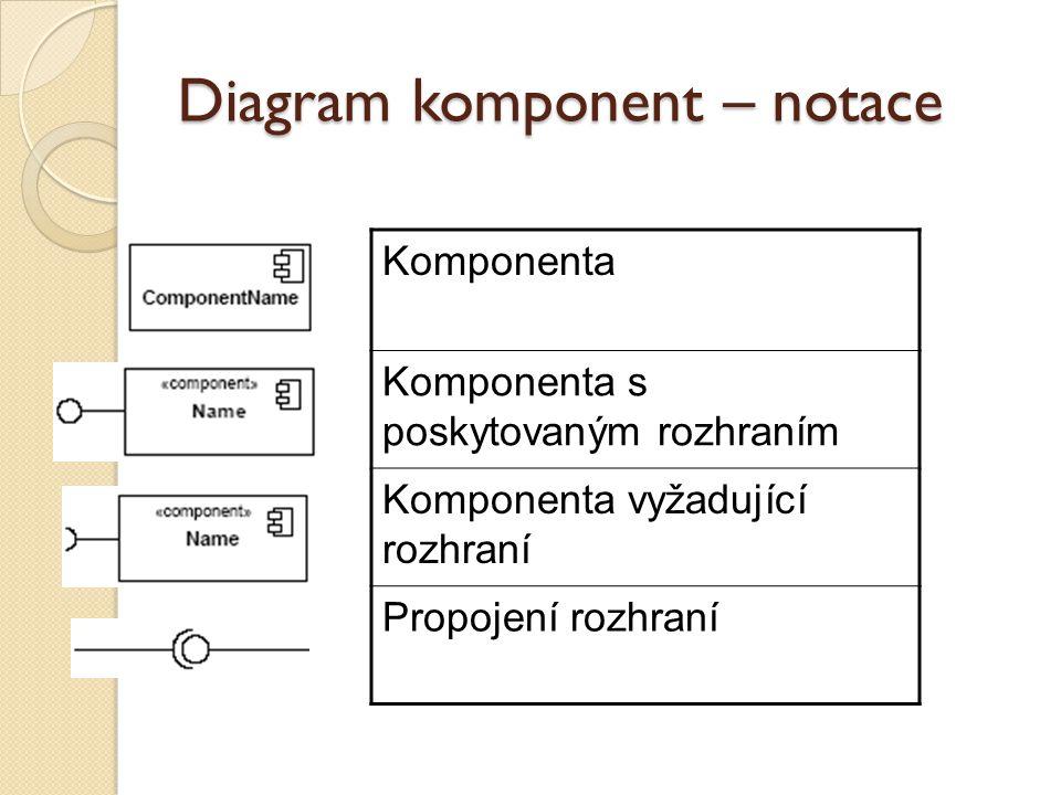 Diagram komponent – notace Komponenta Komponenta s poskytovaným rozhraním Komponenta vyžadující rozhraní Propojení rozhraní