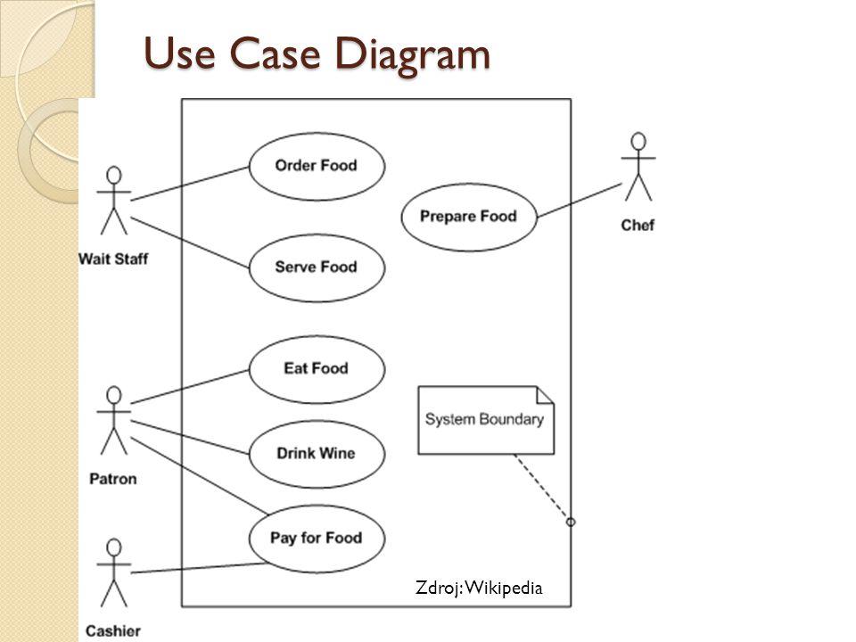 Use Case Diagram Zdroj: Wikipedia