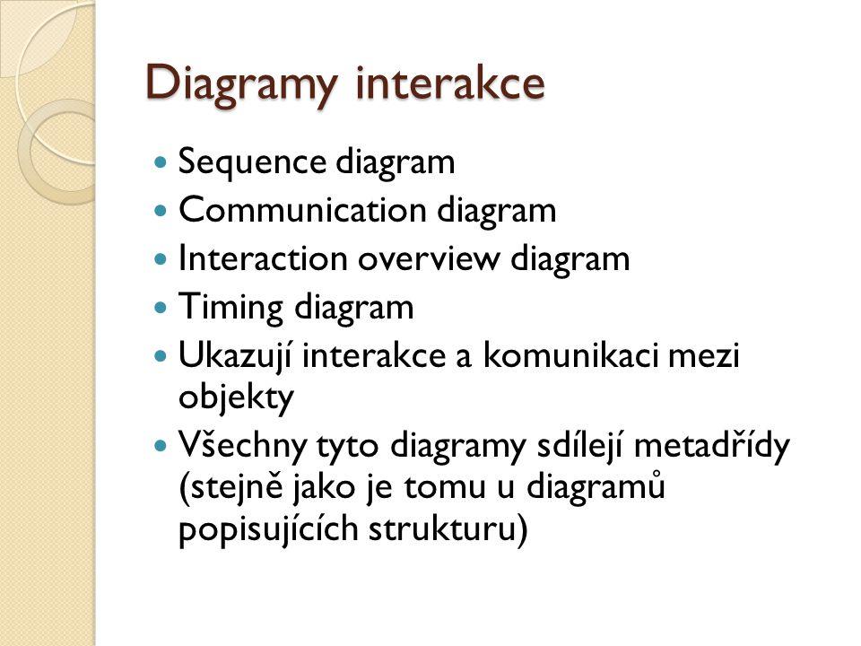Diagramy interakce Sequence diagram Communication diagram Interaction overview diagram Timing diagram Ukazují interakce a komunikaci mezi objekty Všechny tyto diagramy sdílejí metadřídy (stejně jako je tomu u diagramů popisujících strukturu)