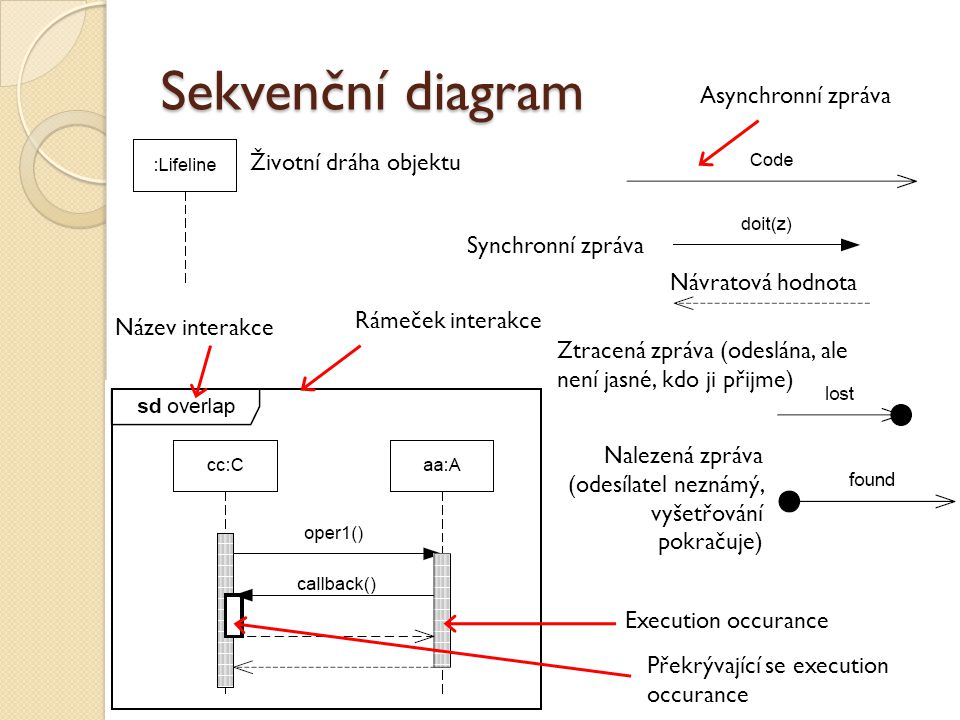 Sekvenční diagram Rámeček interakce Název interakce Execution occurance Životní dráha objektu Nalezená zpráva (odesílatel neznámý, vyšetřování pokračuje) Ztracená zpráva (odeslána, ale není jasné, kdo ji přijme) Synchronní zpráva Asynchronní zpráva Překrývající se execution occurance Návratová hodnota