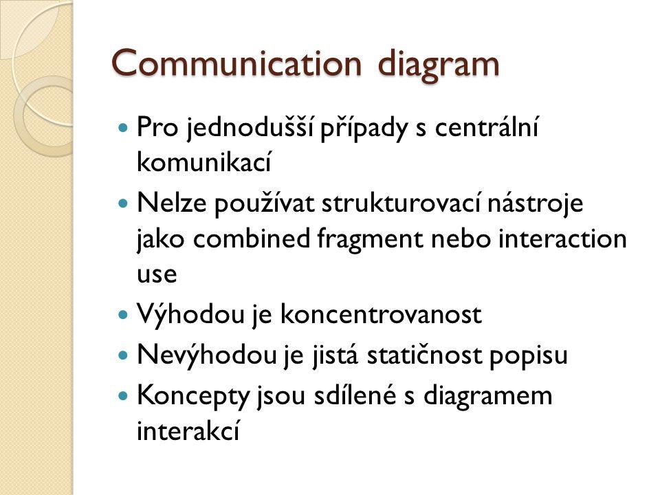 Communication diagram Pro jednodušší případy s centrální komunikací Nelze používat strukturovací nástroje jako combined fragment nebo interaction use Výhodou je koncentrovanost Nevýhodou je jistá statičnost popisu Koncepty jsou sdílené s diagramem interakcí
