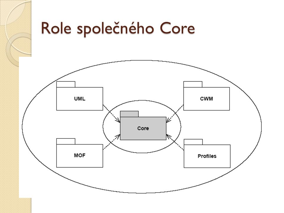 Role společného Core