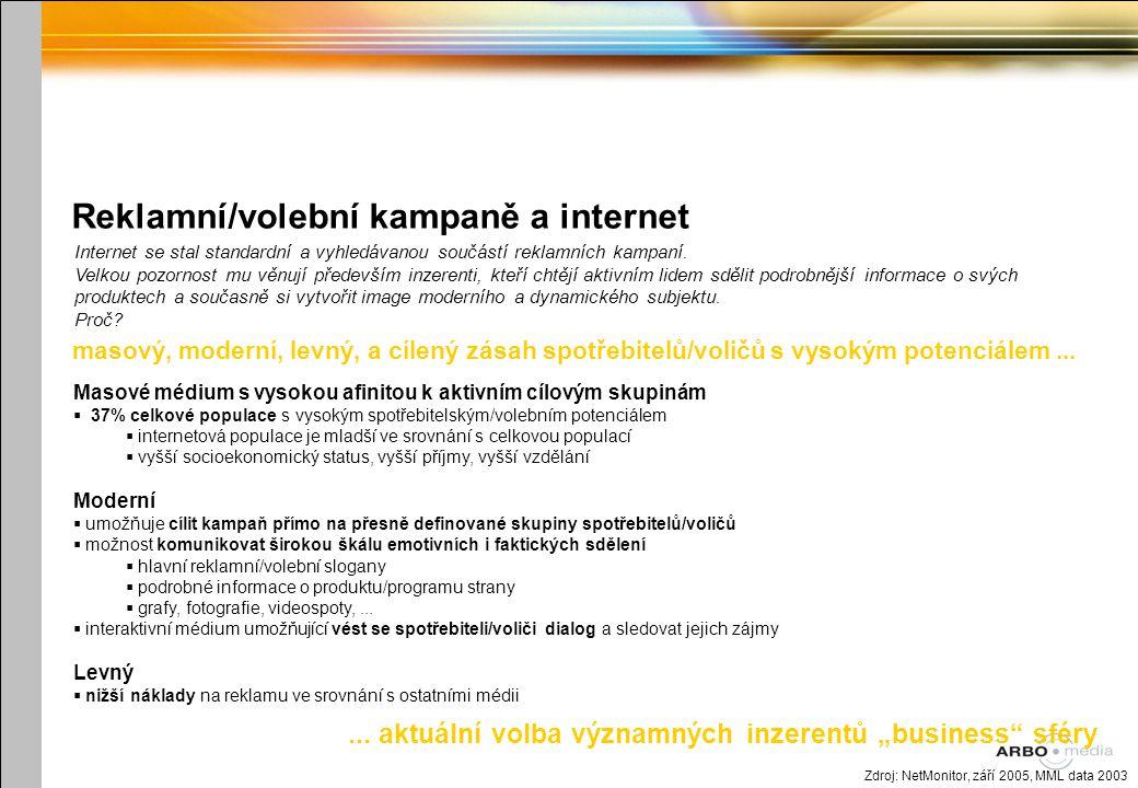 Reklamní/volební kampaně a internet Zdroj: NetMonitor, září 2005, MML data 2003 masový, moderní, levný, a cílený zásah spotřebitelů/voličů s vysokým potenciálem...