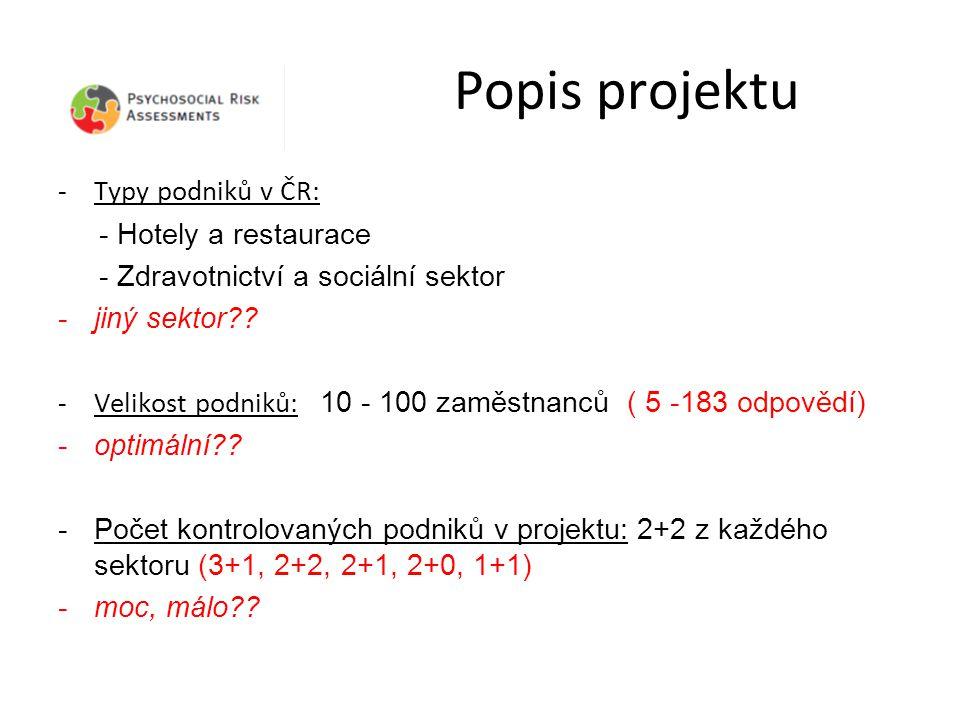 Popis projektu -Typy podniků v ČR: - Hotely a restaurace - Zdravotnictví a sociální sektor -jiný sektor .