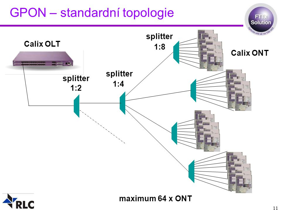 11 GPON – standardní topologie 1:2 maximum 64 x ONT 1:8 Calix OLT 1:4 Calix ONT splitter