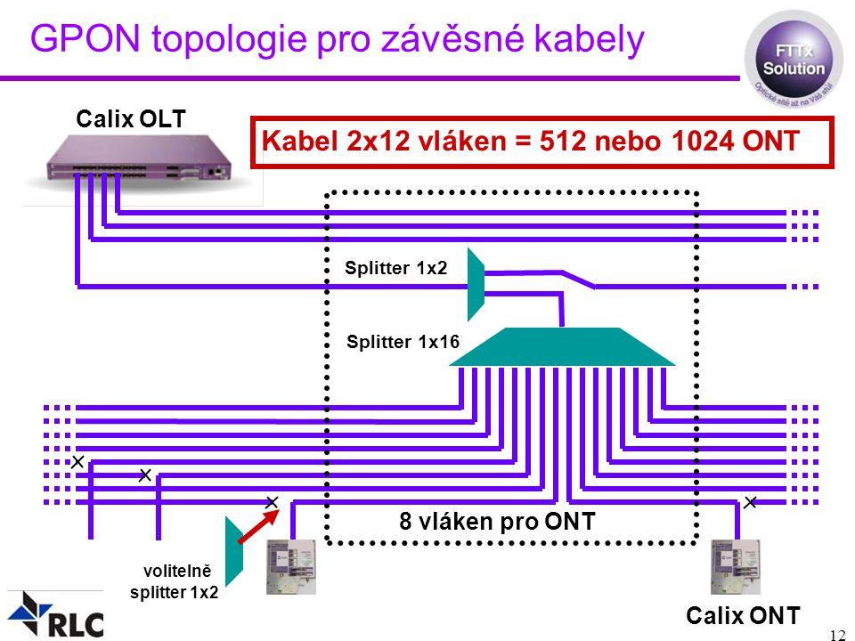 12 GPON topologie pro závěsné kabely Calix OLT Splitter 1x16 Calix ONT 8 vláken pro ONT Splitter 1x2 Kabel 2x12 vláken = 512 nebo 1024 ONT volitelně splitter 1x2