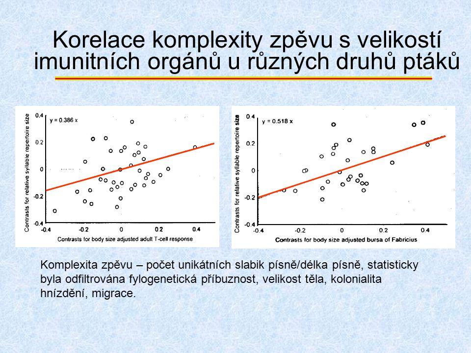 Korelace komplexity zpěvu s velikostí imunitních orgánů u různých druhů ptáků Komplexita zpěvu – počet unikátních slabik písně/délka písně, statistick