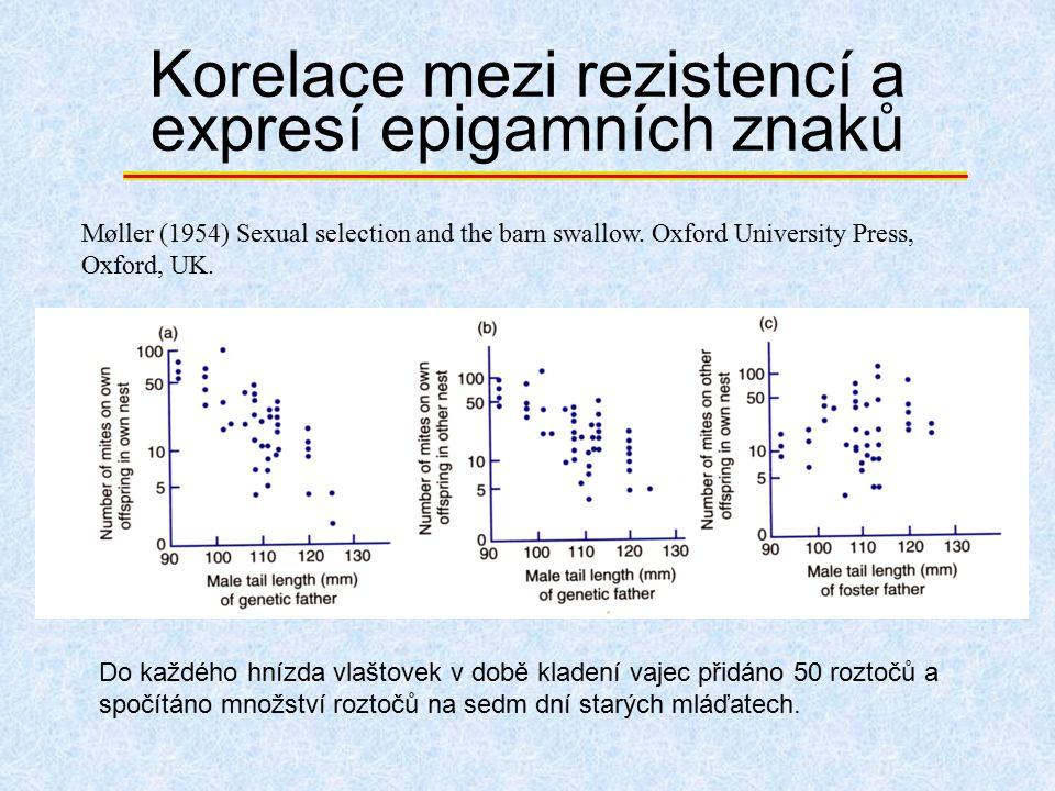 Korelace mezi rezistencí a expresí epigamních znaků Do každého hnízda vlaštovek v době kladení vajec přidáno 50 roztočů a spočítáno množství roztočů n