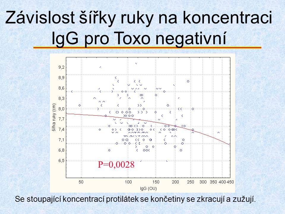 Závislost šířky ruky na koncentraci IgG pro Toxo negativní Se stoupající koncentrací protilátek se končetiny se zkracují a zužují. P=0,0028