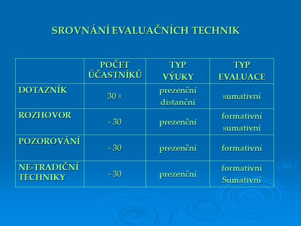 POČET ÚČASTNÍKŮ TYPVÝUKYTYPEVALUACE DOTAZNÍK 30 + prezenčnídistančnísumativní ROZHOVOR - 30 prezenčníformativnísumativní POZOROVÁNÍ prezenčníformativní NE-TRADIČNÍ TECHNIKY - 30 prezenčníformativníSumativní SROVNÁNÍ EVALUAČNÍCH TECHNIK