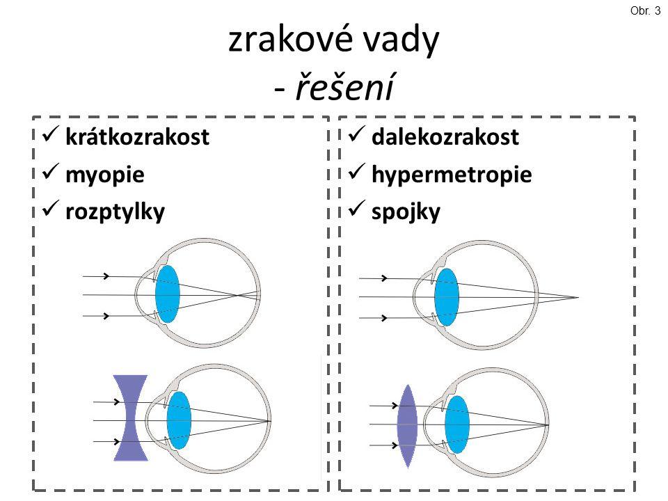zrakové vady - řešení krátkozrakost myopie rozptylky dalekozrakost hypermetropie spojky Obr. 3