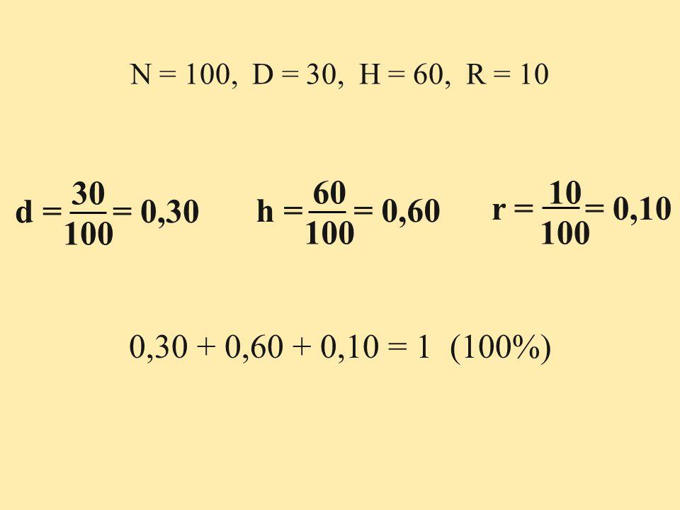 N = 100, D = 30, H = 60, R = 10 30 100 d = = 0,30 60 100 h = = 0,60 10 100 r = = 0,10 0,30 + 0,60 + 0,10 = 1 (100%)