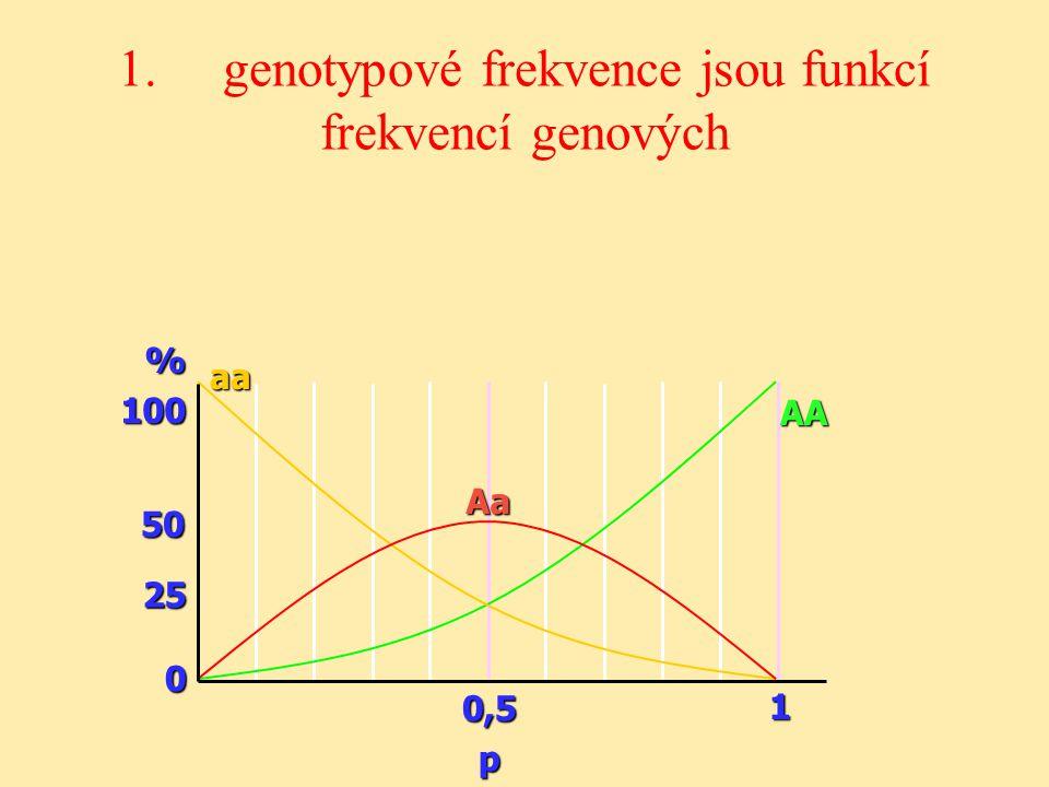 1. genotypové frekvence jsou funkcí frekvencí genových0,5p 1 %100 50 25 0 aa Aa AA