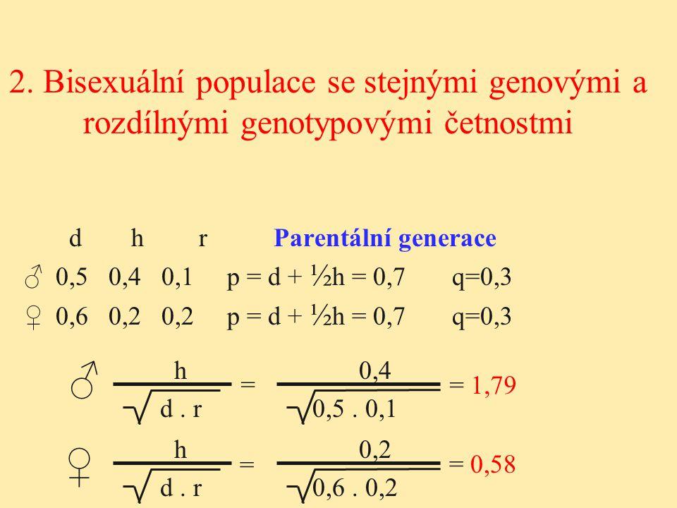 d h r Parentální generace ♂ 0,5 0,4 0,1p = d + ½ h = 0,7 q=0,3 ♀ 0,6 0,2 0,2p = d + ½ h = 0,7 q=0,3 2. Bisexuální populace se stejnými genovými a rozd