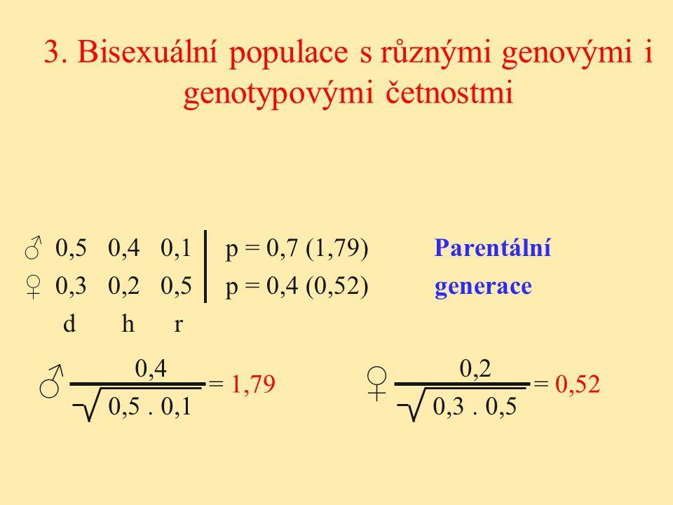 ♂ 0,5 0,4 0,1p = 0,7 (1,79) Parentální ♀ 0,3 0,2 0,5p = 0,4 (0,52) generace d h r 3. Bisexuální populace s různými genovými i genotypovými četnostmi 0