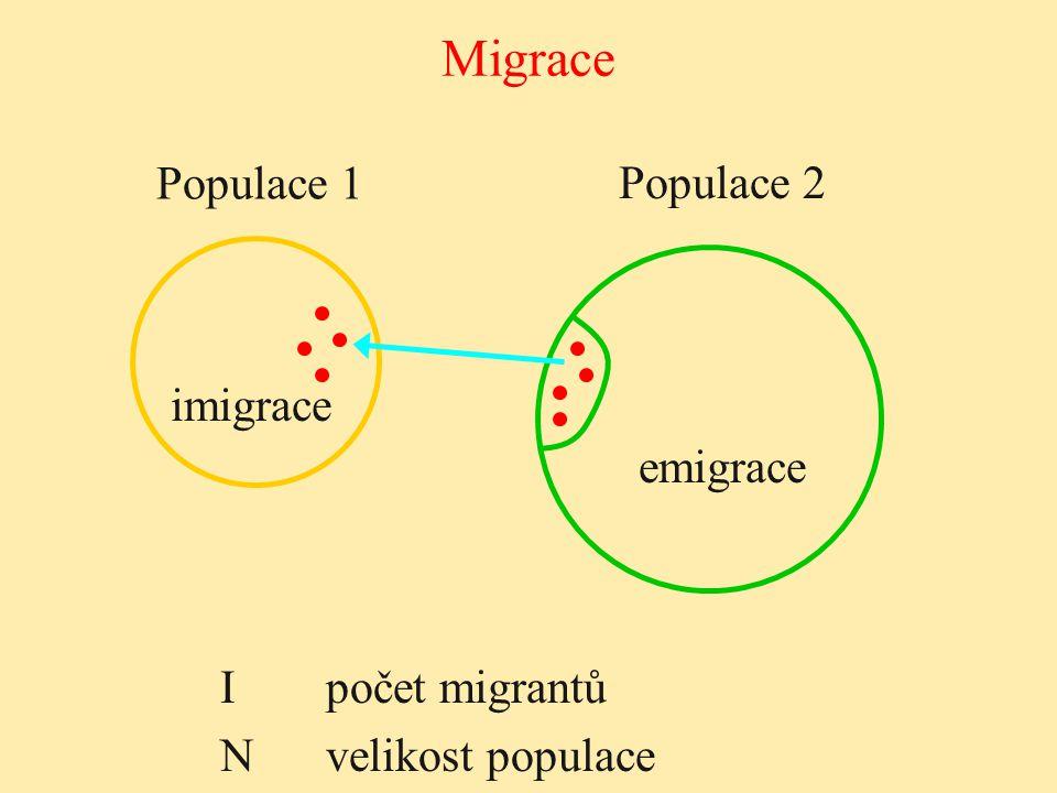 Migrace Populace 1 Populace 2 imigrace emigrace Ipočet migrantů N velikost populace