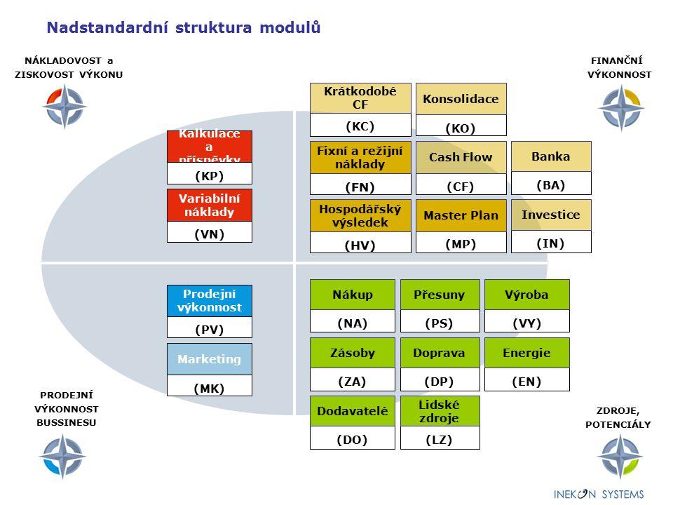Nadstandardní struktura modulů (PV) Prodejní výkonnost (MP) Master Plan (HV) Hospodářský výsledek FINANČNÍ VÝKONNOST NÁKLADOVOST a ZISKOVOST VÝKONU ZD