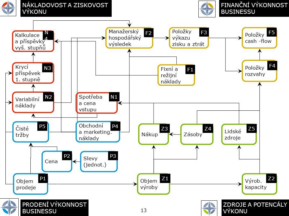 13 Objem prodeje P1 Cena P2 Slevy (jednot.) P3 Obchodní a marketing. náklady P4 Objem výroby Z1 Nákup Z3 Zásoby Z4 Výrob. kapacity Z2 Lidské zdroje Z5