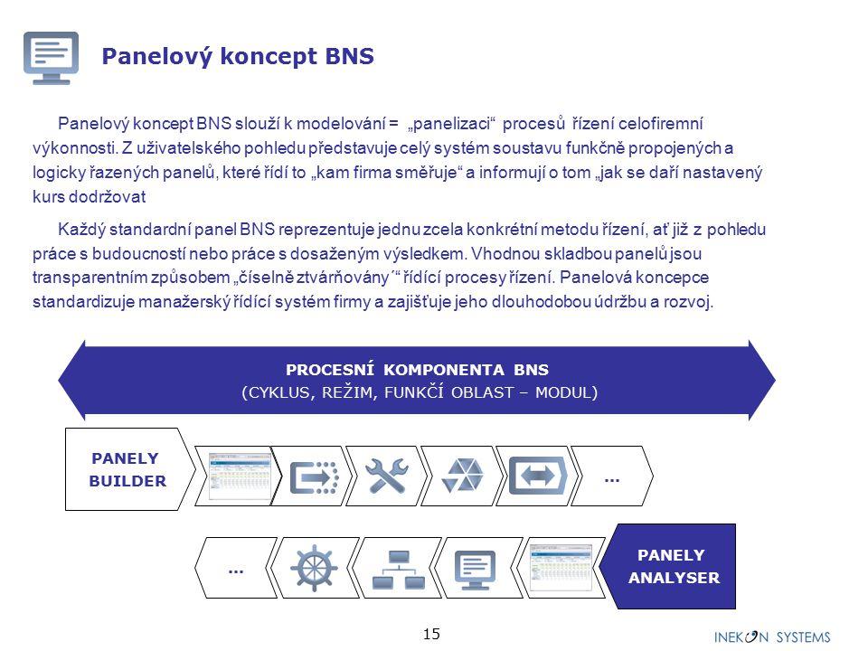 """15 Panelový koncept BNS Panelový koncept BNS slouží k modelování = """"panelizaci procesů řízení celofiremní výkonnosti."""