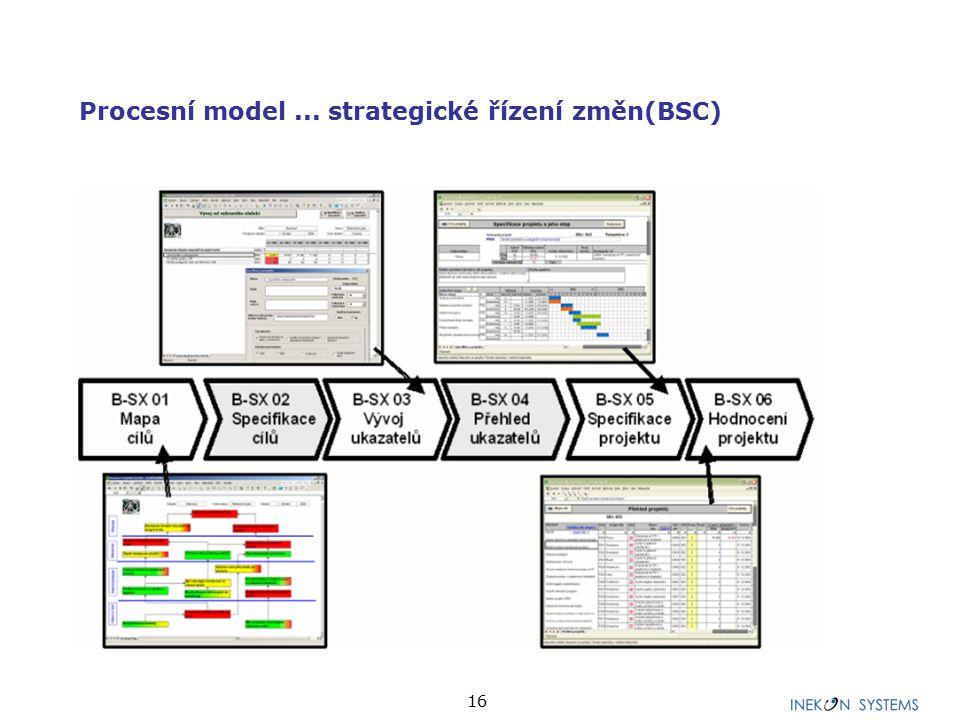 16 Procesní model... strategické řízení změn(BSC)