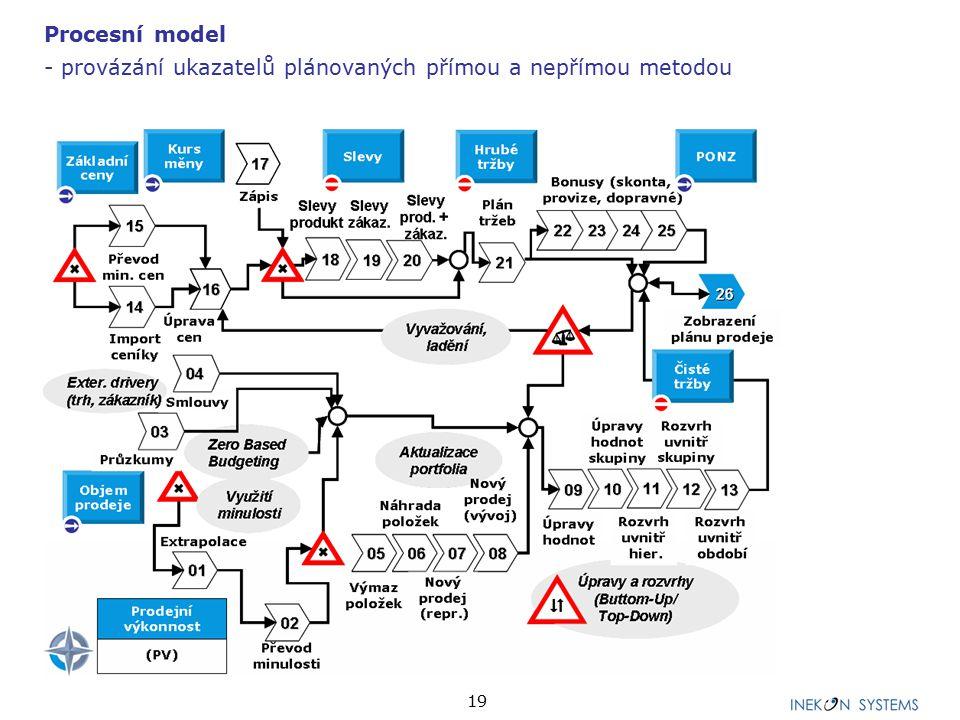 19 Procesní model - provázání ukazatelů plánovaných přímou a nepřímou metodou