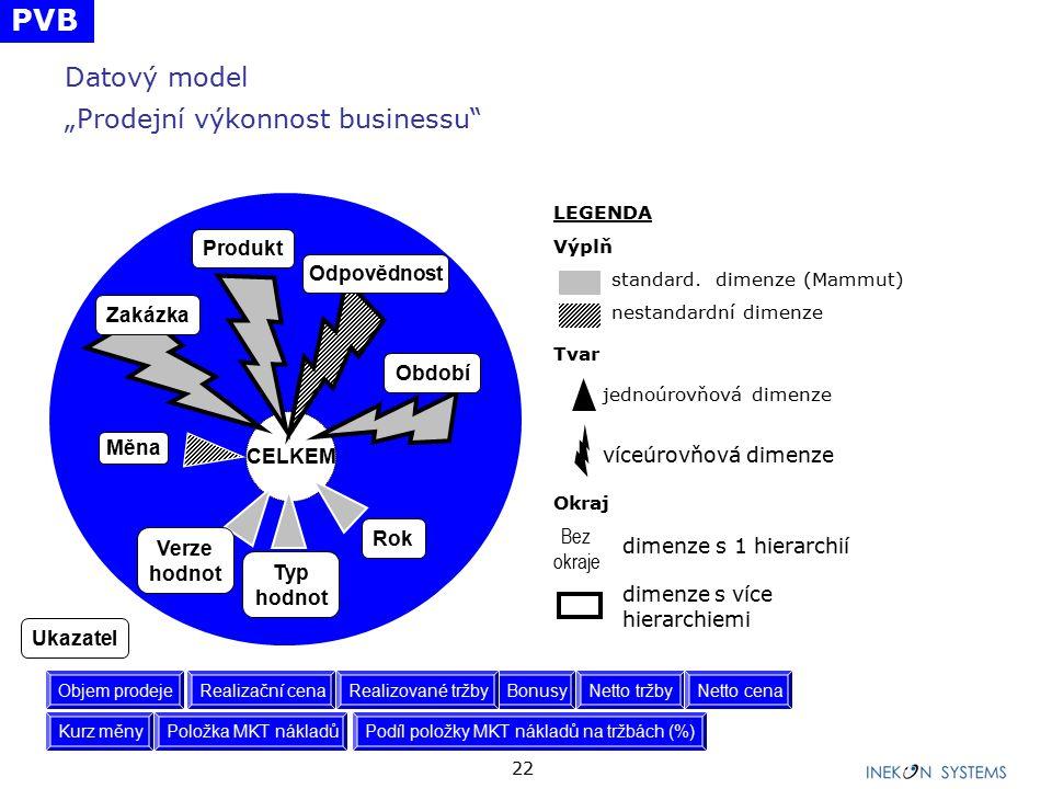 """22 Datový model """"Prodejní výkonnost businessu CELKEM Měna Zakázka Produkt Odpovědnost Období Verze hodnot Rok Typ hodnot LEGENDA Výplň standard."""