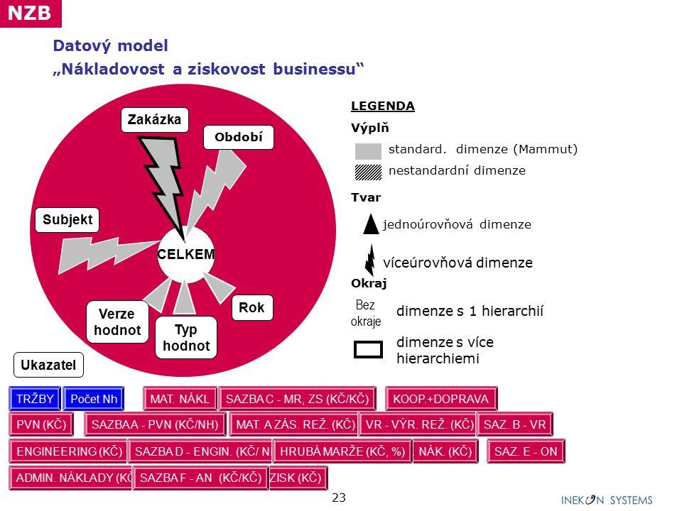 """23 Datový model """"Nákladovost a ziskovost businessu"""" CELKEM Subjekt Zakázka Období Verze hodnot Rok Typ hodnot LEGENDA Výplň standard. dimenze (Mammut)"""