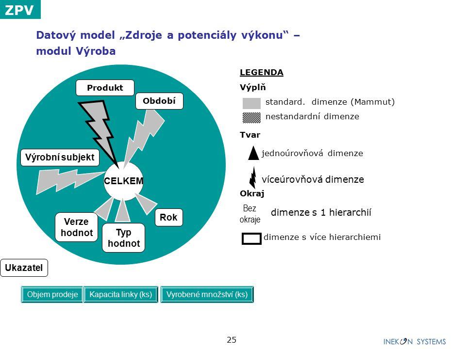 """25 Datový model """"Zdroje a potenciály výkonu"""" – modul Výroba LEGENDA Výplň standard. dimenze (Mammut) nestandardní dimenze Tvar jednoúrovňová dimenze v"""