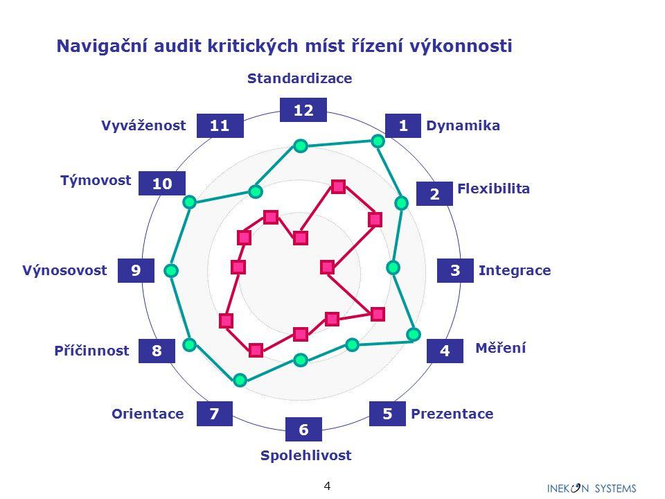 4 Orientace Standardizace Spolehlivost Integrace 1 Dynamika Flexibilita Měření Prezentace Vyváženost Týmovost Příčinnost Výnosovost 2 3 4 5 6 7 8 9 10 11 12 Navigační audit kritických míst řízení výkonnosti