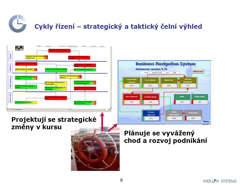8 Cykly řízení – strategický a taktický čelní výhled Projektují se strategické změny v kursu Plánuje se vyvážený chod a rozvoj podnikání