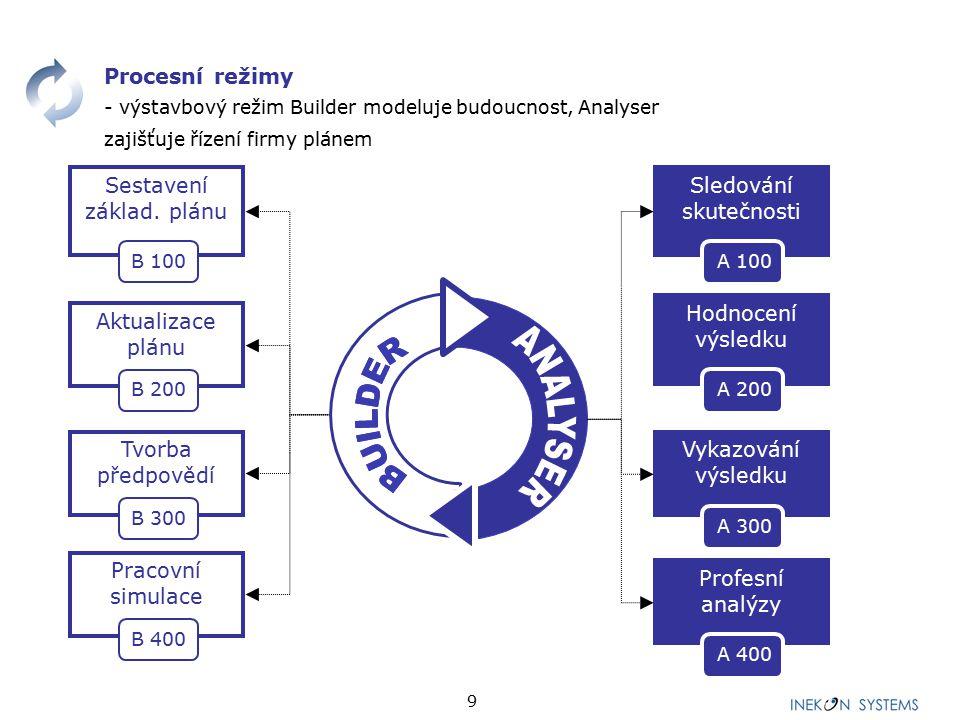 9 Aktualizace plánu Tvorba předpovědí Pracovní simulace Sestavení základ. plánu Procesní režimy - výstavbový režim Builder modeluje budoucnost, Analys
