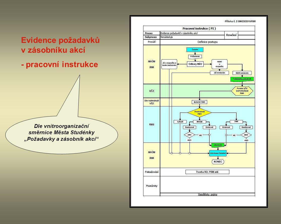 """Evidence požadavků v zásobníku akcí - pracovní instrukce Dle vnitroorganizační směrnice Města Studénky """"Požadavky a zásobník akcí"""""""