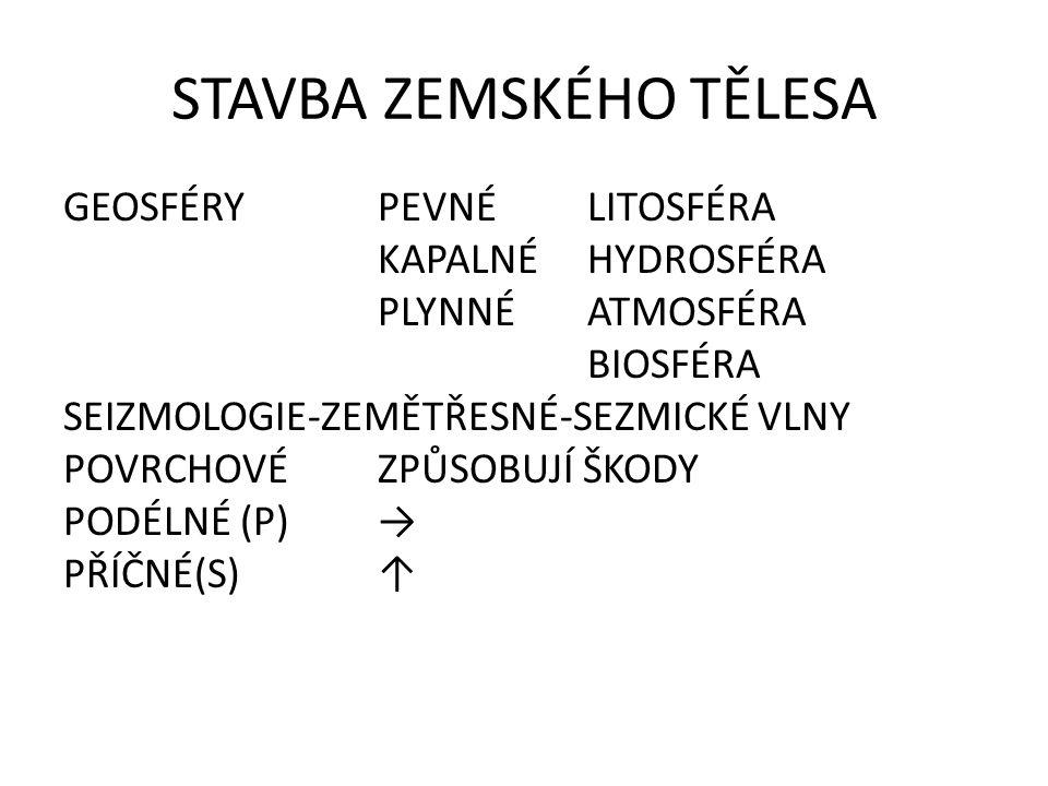 STAVBA ZEMSKÉHO TĚLESA GEOSFÉRYPEVNÉLITOSFÉRA KAPALNÉHYDROSFÉRA PLYNNÉATMOSFÉRA BIOSFÉRA SEIZMOLOGIE-ZEMĚTŘESNÉ-SEZMICKÉ VLNY POVRCHOVÉZPŮSOBUJÍ ŠKODY PODÉLNÉ (P) → PŘÍČNÉ(S)↑