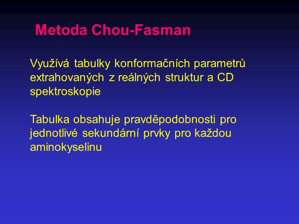 Metoda Chou-Fasman Využívá tabulky konformačních parametrů extrahovaných z reálných struktur a CD spektroskopie Tabulka obsahuje pravděpodobnosti pro jednotlivé sekundární prvky pro každou aminokyselinu