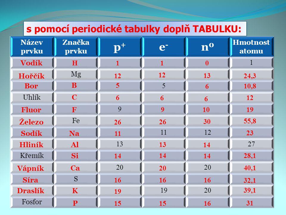 s pomocí periodické tabulky doplň TABULKU: Název prvku Značka prvku p+p+ e-e- n0n0 Hmotnost atomu 1 Mg 5 Uhlík 9 Fe 1112 1327 Křemík 20 S 1920 Fosfor