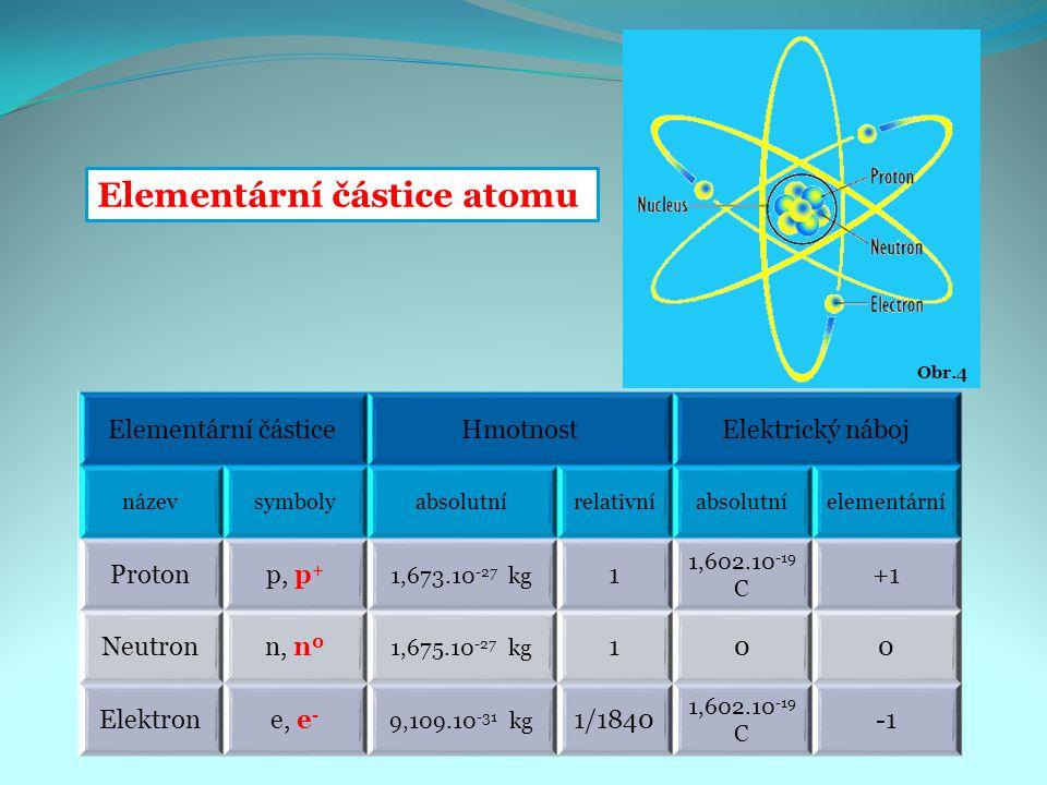 Elementární částice atomu Elementární částiceHmotnostElektrický náboj názevsymbolyabsolutnírelativníabsolutníelementární Protonp, p + 1,673.10 -27 kg