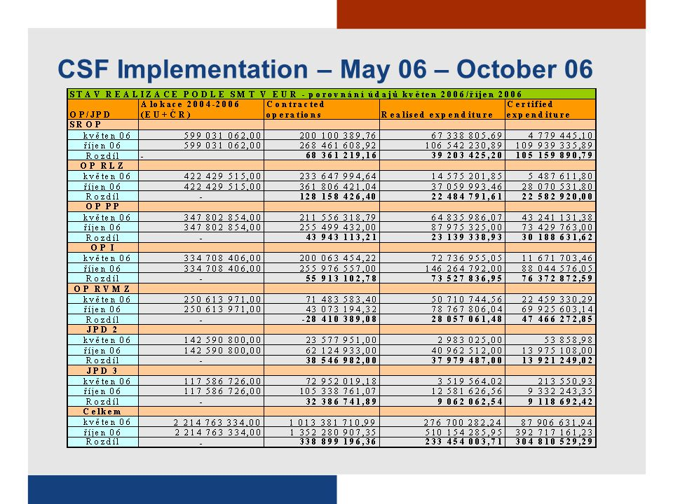 CSF Implementation – May 06 – October 06 (Progress)