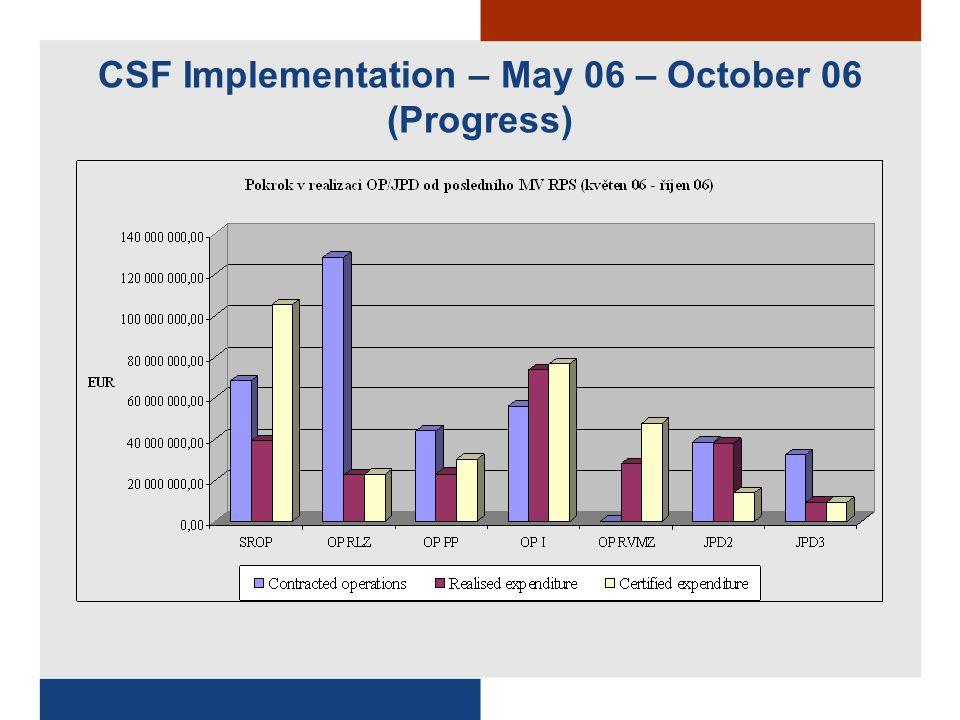 CSF Implementation – October 06 – December 06