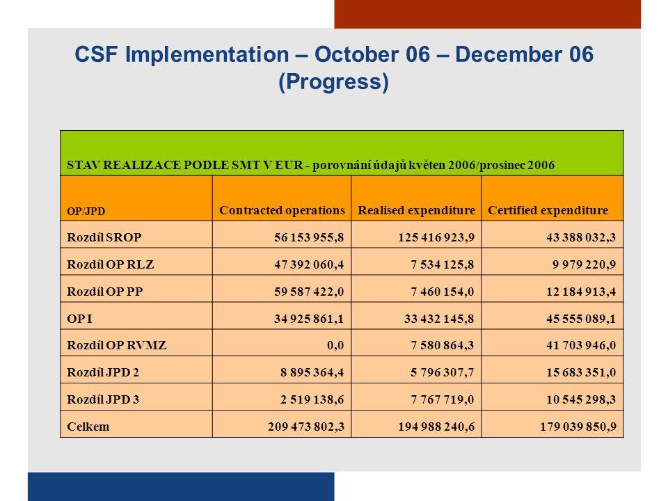 CSF Implementation – October 06 – December 06 (Progress)