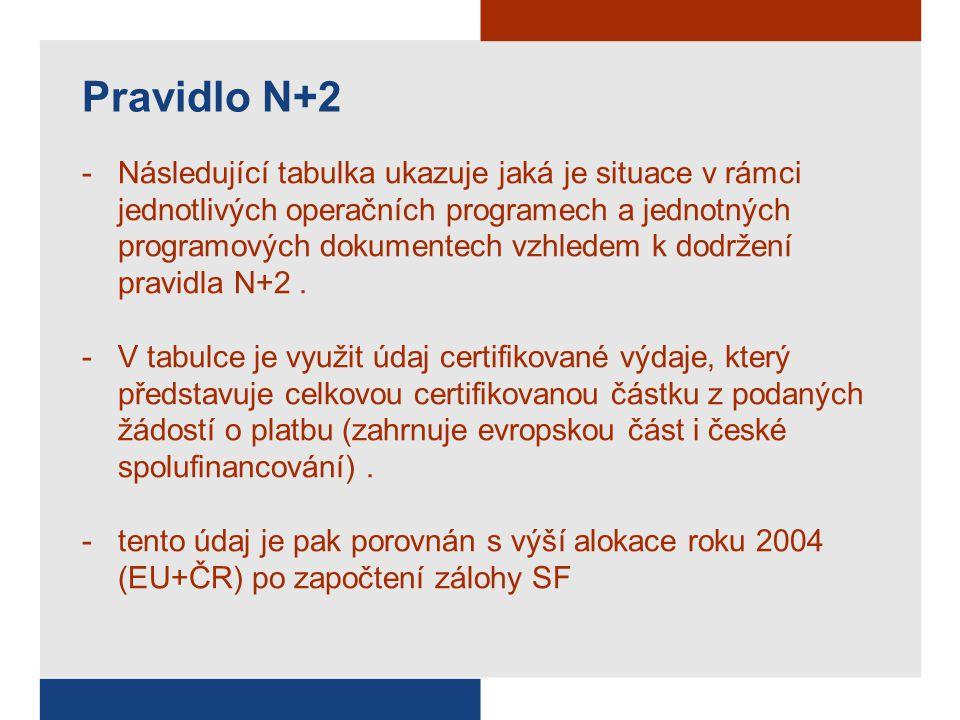 Stav plnění pravidla N+2 SKUTEČNOST (k 31.12.2006) SF - Sledování n+2 pro alokaci roku 2004 v EUR OPalokace 2004záloha žádosti do EK za období od počátku programu do 31.12.2006 žádosti do EK + záloha Vyčerpáno z alokace v % vyčerpáno z alokace + záloha v % SROP - ERDF94 874 304,0065 128 808,16107 510 055,76172 638 863,92113,32%100,00% SROP - ESF11 019 201,007 564 403,205 128 256,4512 692 659,6546,54%100,00% OP RVMZ - EAGGF38 841 866,0026 663 958,0045 959 902,0072 623 860,00118,33%100,00% OP RVMZ - FIFG1 690 186,001 160 270,24648 312,531 808 582,7738,36%100,00% OP PP60 798 079,0041 736 342,7064 211 002,92105 947 345,62105,61%100,00% OPI57 420 408,0039 417 656,8089 999 856,78129 417 513,58156,74%100,00% OP RLZ74 308 763,0051 011 085,2828 786 967,9379 798 053,2138,74%100,00% Celkem OP Cíl1338 952 807,00232 682 524,38342 244 354,37574 926 878,75100,97%100,00% JPD 223 296 105,0011 407 264,0014 829 229,4726 236 493,4763,66%100,00% JPD 319 211 006,009 406 938,089 938 770,5919 345 708,6751,73%100,00% Celkem JPD42 507 111,0020 814 202,0824 768 000,0645 582 202,1458,27%100,00%