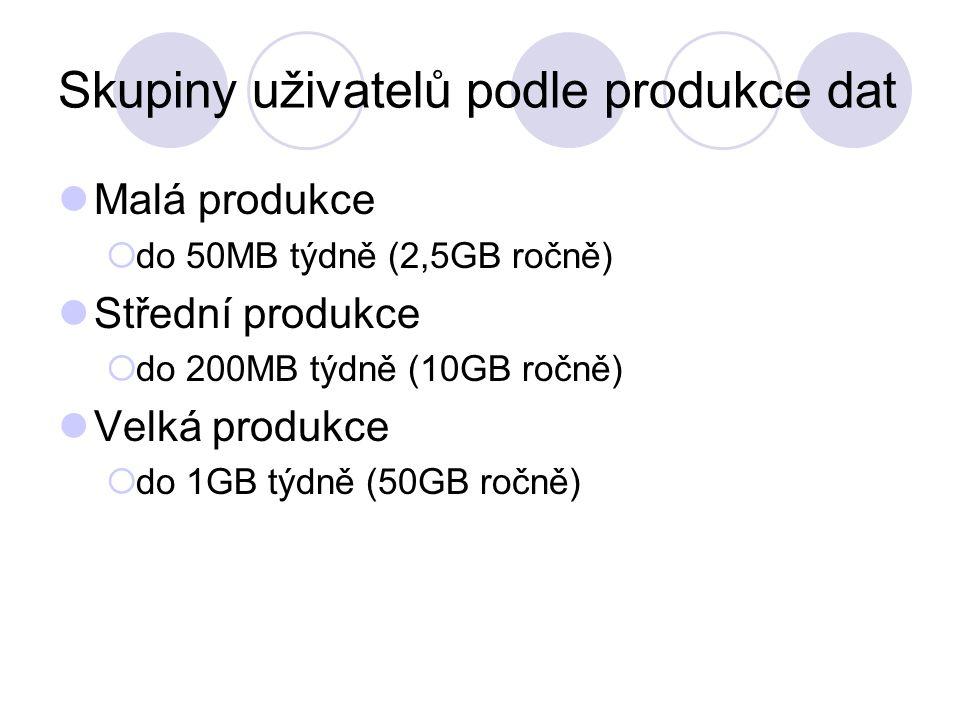 Skupiny uživatelů podle produkce dat Malá produkce  do 50MB týdně (2,5GB ročně) Střední produkce  do 200MB týdně (10GB ročně) Velká produkce  do 1GB týdně (50GB ročně)