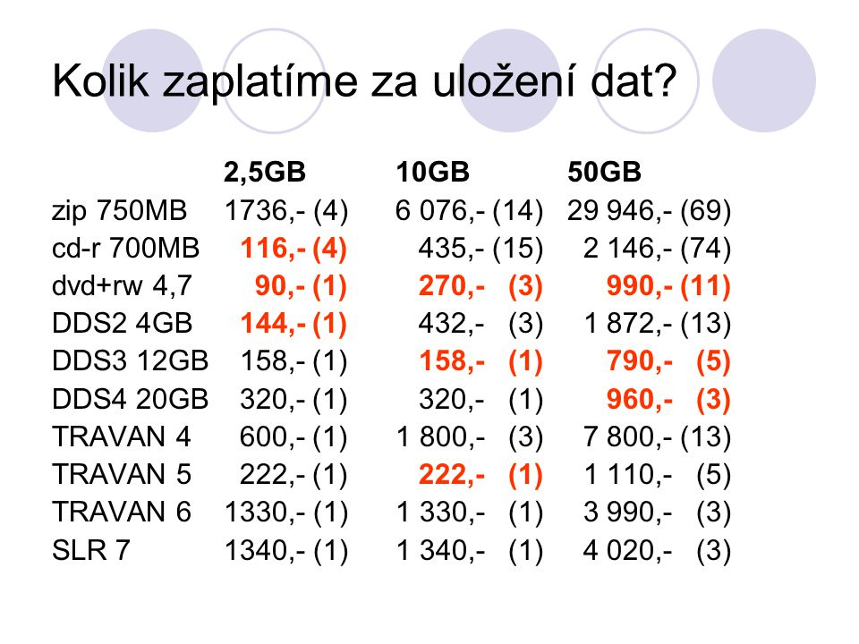 Kolik zaplatíme za uložení dat.