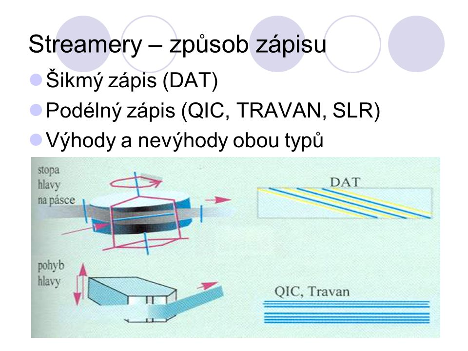 Streamery – způsob zápisu Šikmý zápis (DAT) Podélný zápis (QIC, TRAVAN, SLR) Výhody a nevýhody obou typů