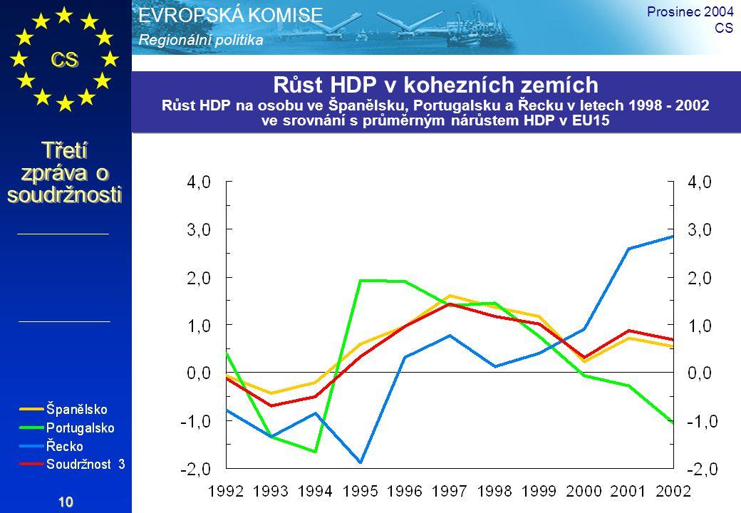 Regionální politika EVROPSKÁ KOMISE CS Třetí zpráva o soudržnosti Prosinec 2004 CS 10 Růst HDP v kohezních zemích Růst HDP na osobu ve Španělsku, Port