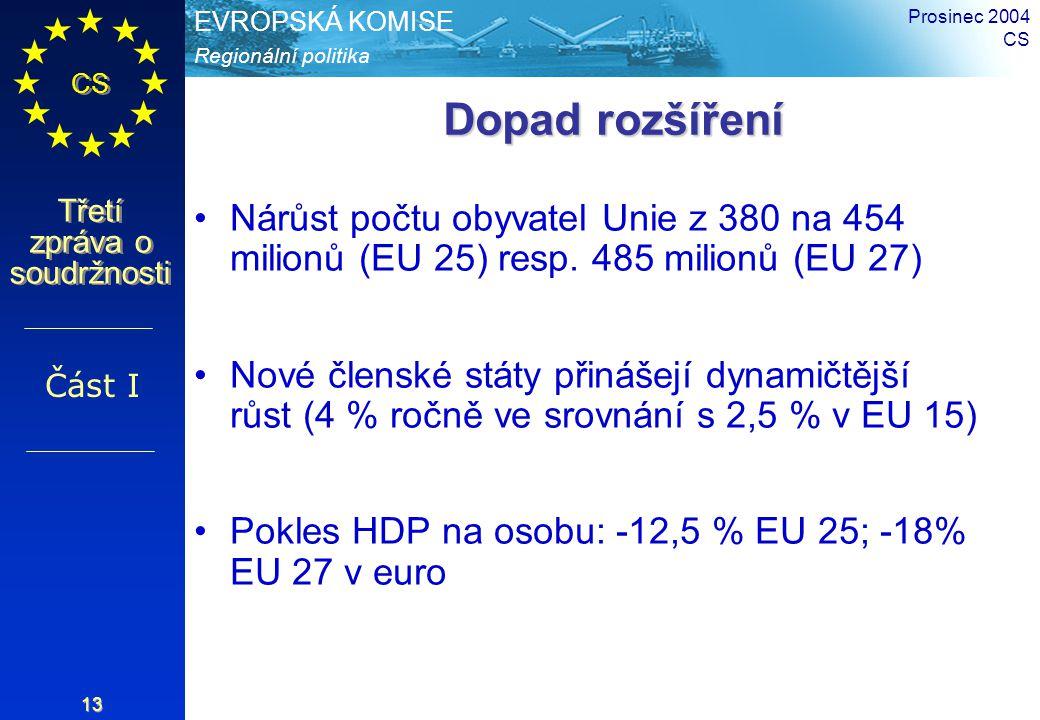 Regionální politika EVROPSKÁ KOMISE CS Třetí zpráva o soudržnosti Prosinec 2004 CS 13 Dopad rozšíření Nárůst počtu obyvatel Unie z 380 na 454 milionů