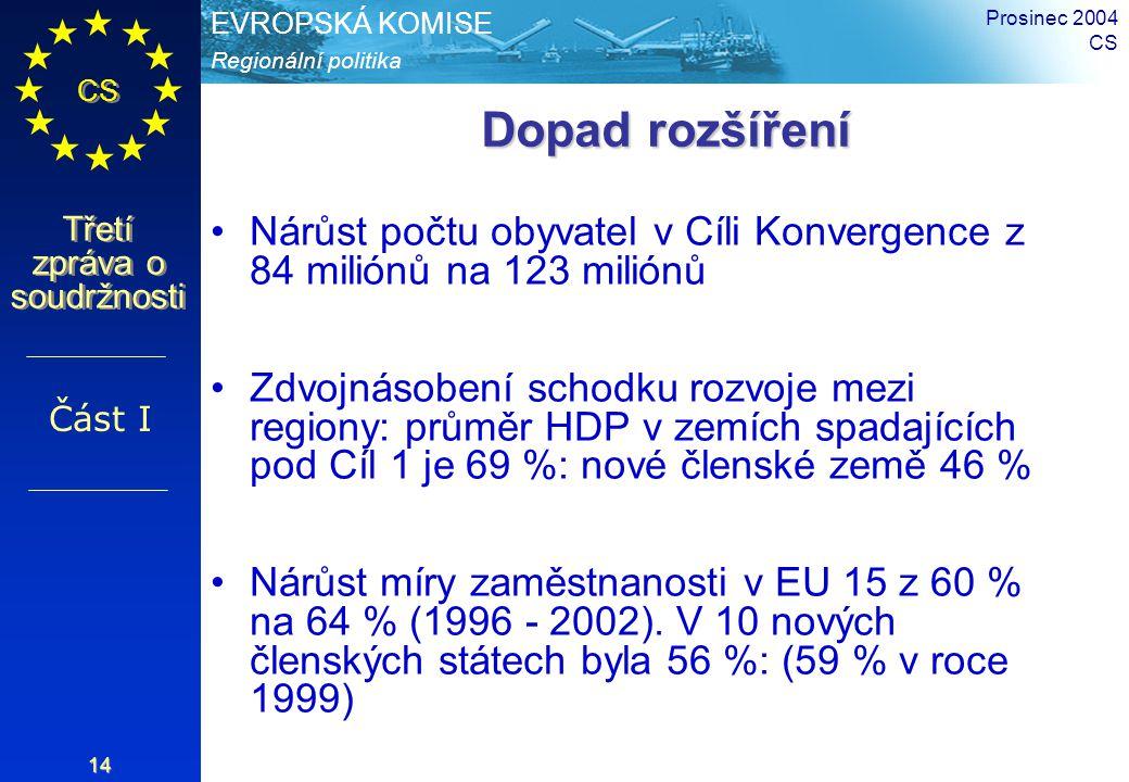 Regionální politika EVROPSKÁ KOMISE CS Třetí zpráva o soudržnosti Prosinec 2004 CS 14 Dopad rozšíření Nárůst počtu obyvatel v Cíli Konvergence z 84 mi
