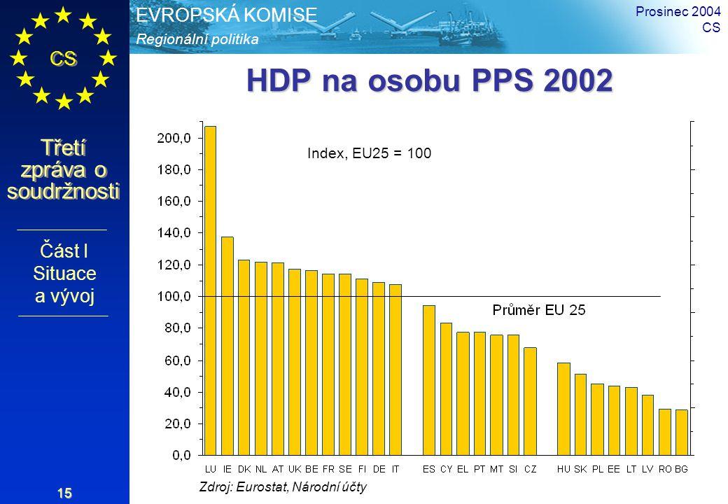 Regionální politika EVROPSKÁ KOMISE CS Třetí zpráva o soudržnosti Prosinec 2004 CS 15 HDP na osobu PPS 2002 Zdroj: Eurostat, Národní účty Index, EU25