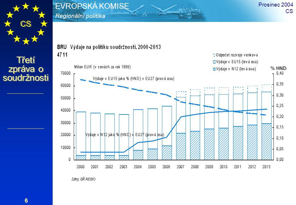 Regionální politika EVROPSKÁ KOMISE CS Třetí zpráva o soudržnosti Prosinec 2004 CS 6 % HND